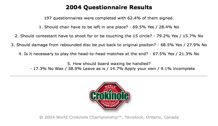 WCC Questionnaire results from 2004